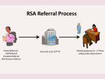 title RSA Referral Process, diagram of client referral arriving at 1125 15th St and receiving application at reception desk