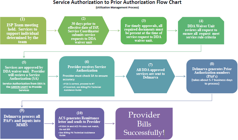 Service to Prior Authorization Flow Chart